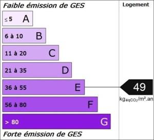 Emission de GES