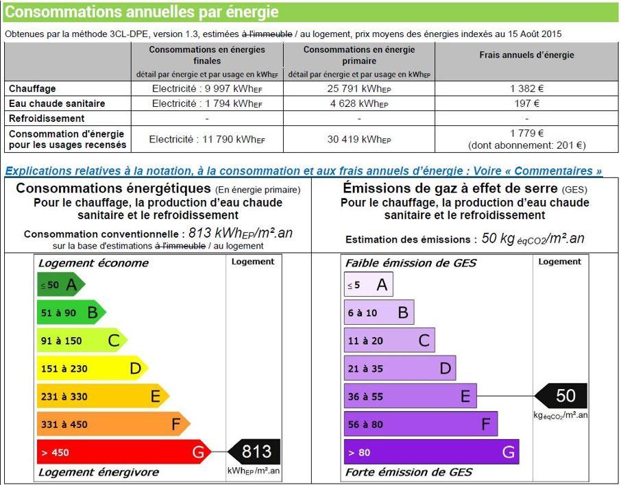 DPE Logement énergivore