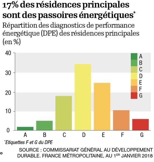 Répartition des notes de DPE en France