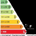 DPE note F - Passoire énergétique